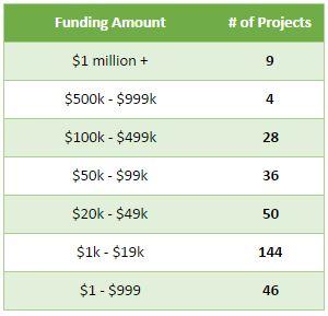 2015_fundingamount