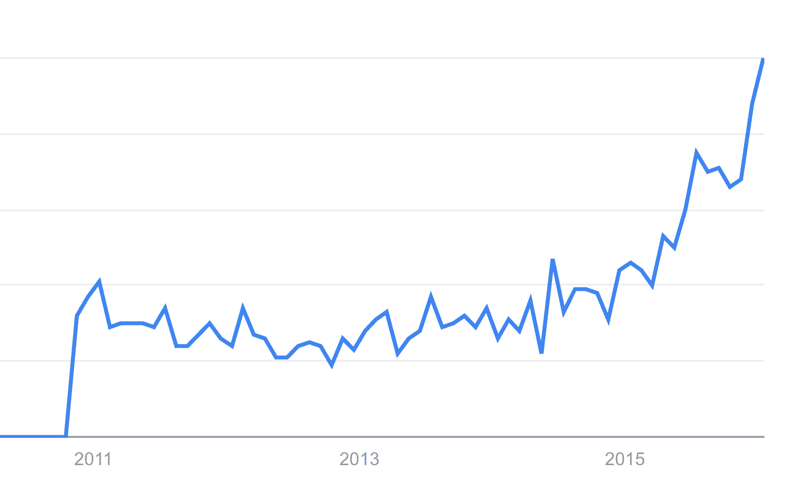 linux alpine on google trends