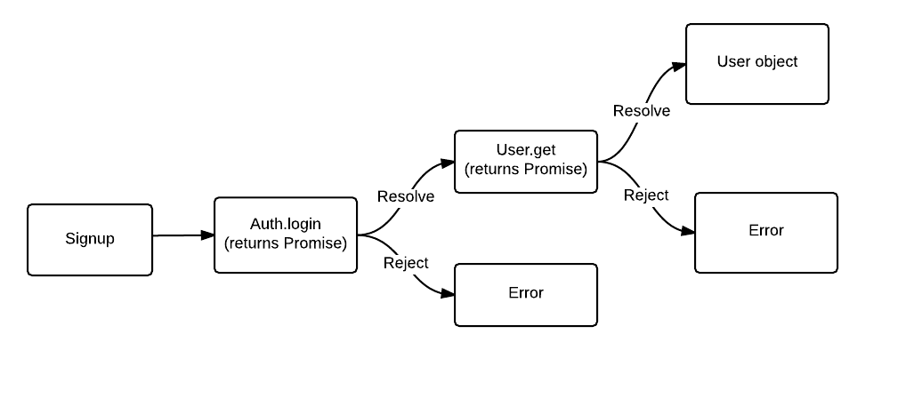 promise chain example
