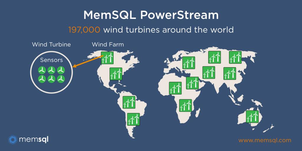 memsql-powerstream-map