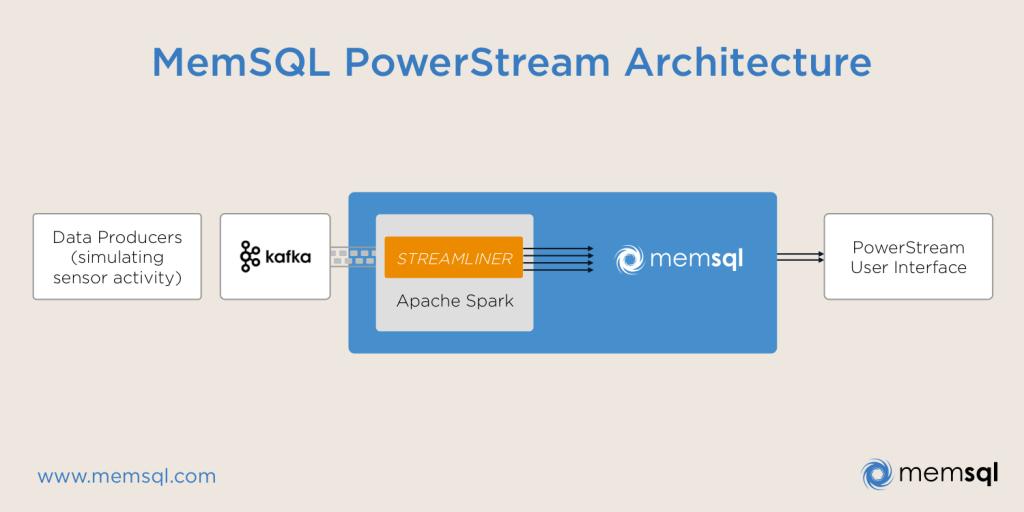memsql-powerstream-architecture