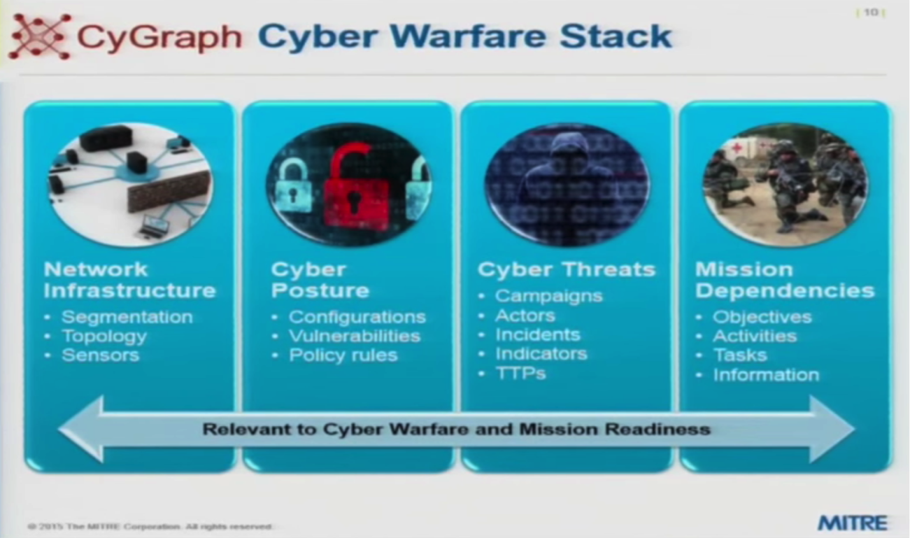 a diagram of the cyber warfare technology stack