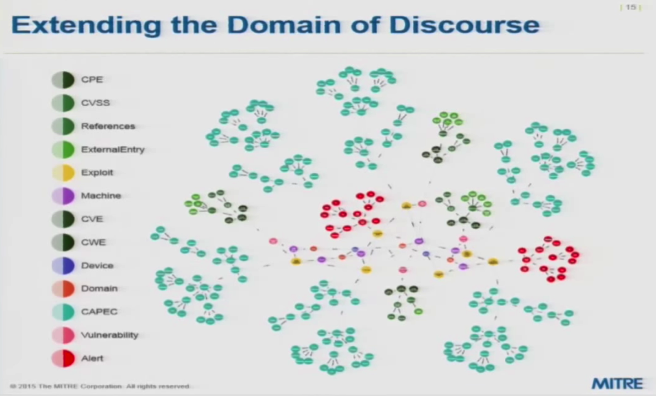 a graph data model extending the domain of cybersecurity discourse