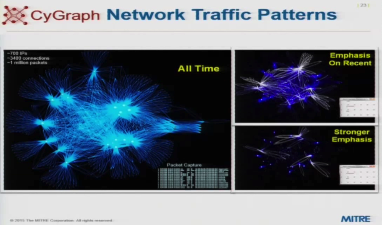 a graph of network security traffic patterns