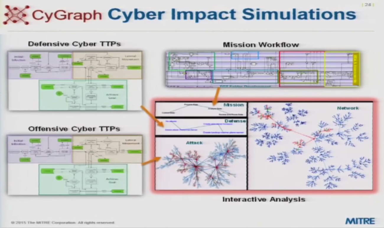 a cygraph example of cyber attack impact simulations