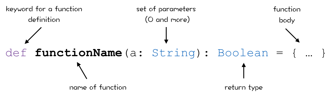 scala-function-syntax