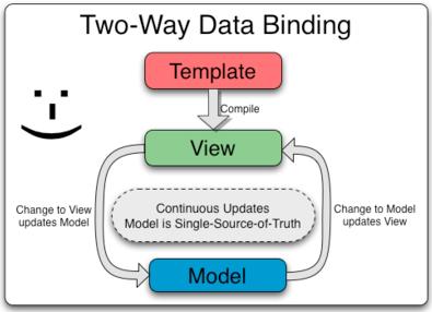 two way data binding in angularjs 1
