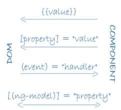 data binding in angular 2