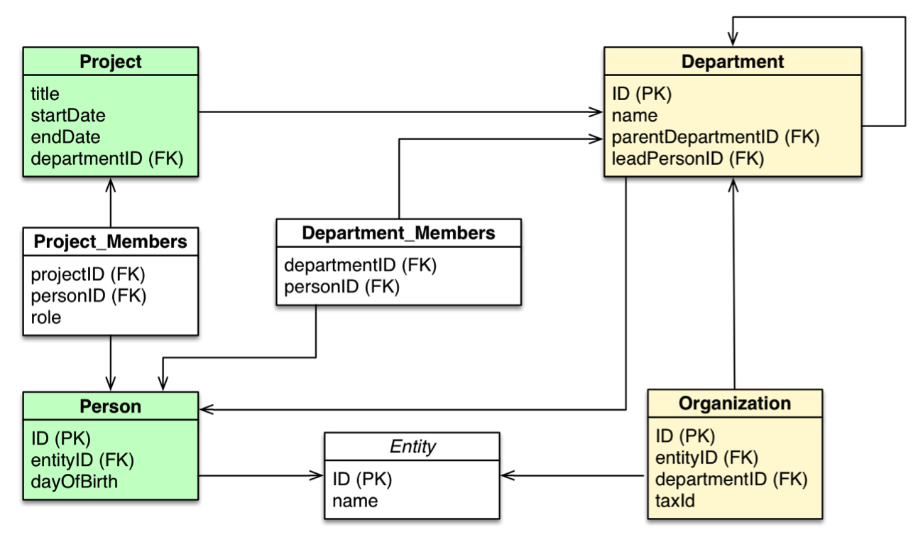 learn how database query languages compare and contrast between sql and cypher for rdbms and graphs