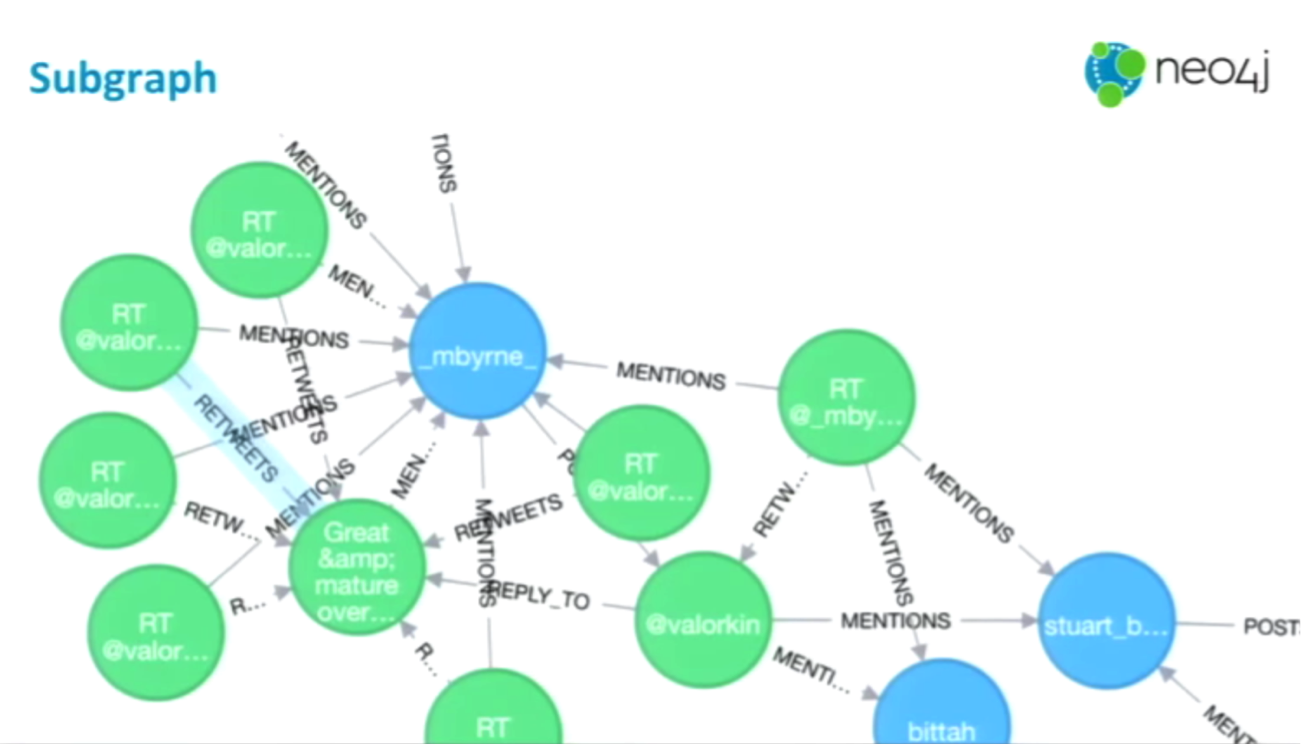 a subgraph query in neo4j
