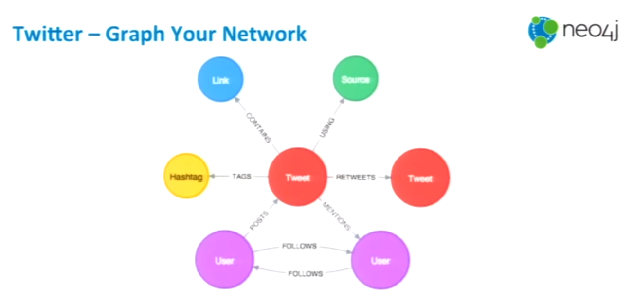 the graph your network twitter app