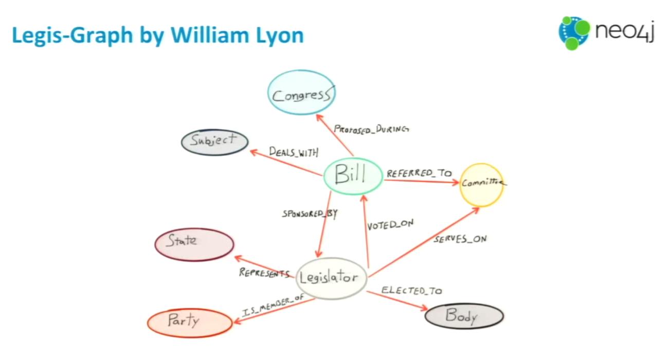 the legis-graph data model created by william lyon