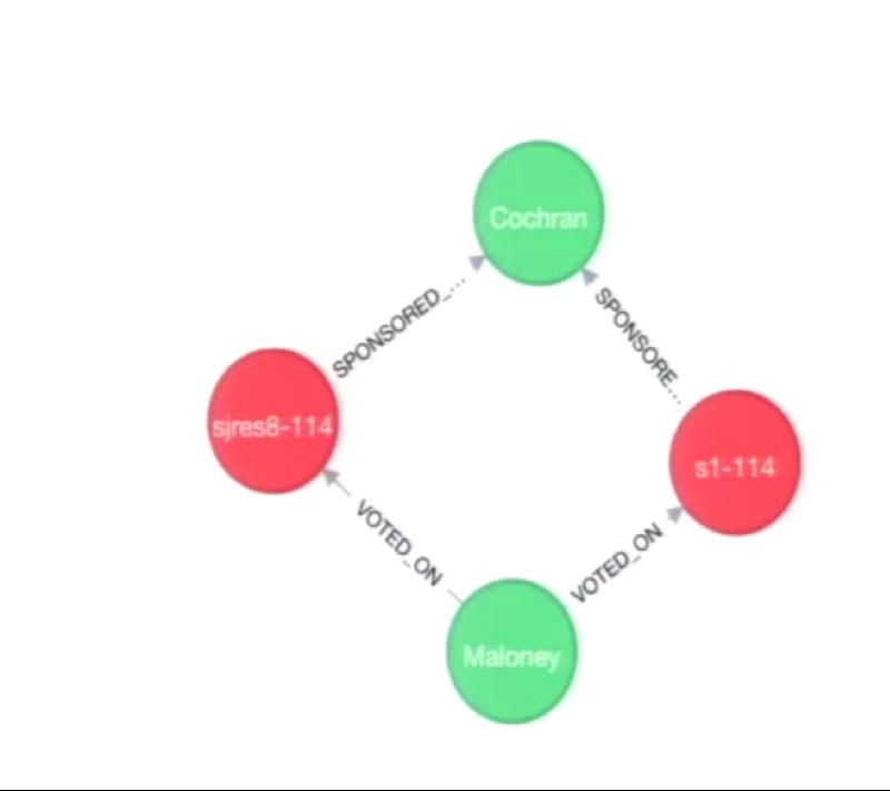 a graph visualization of the shortest path between senators maloney and cochran