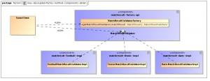 max-decoupled-factoy-method-components-detail