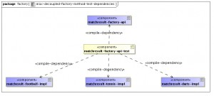 max-decoupled-factory-method-test-dependencies