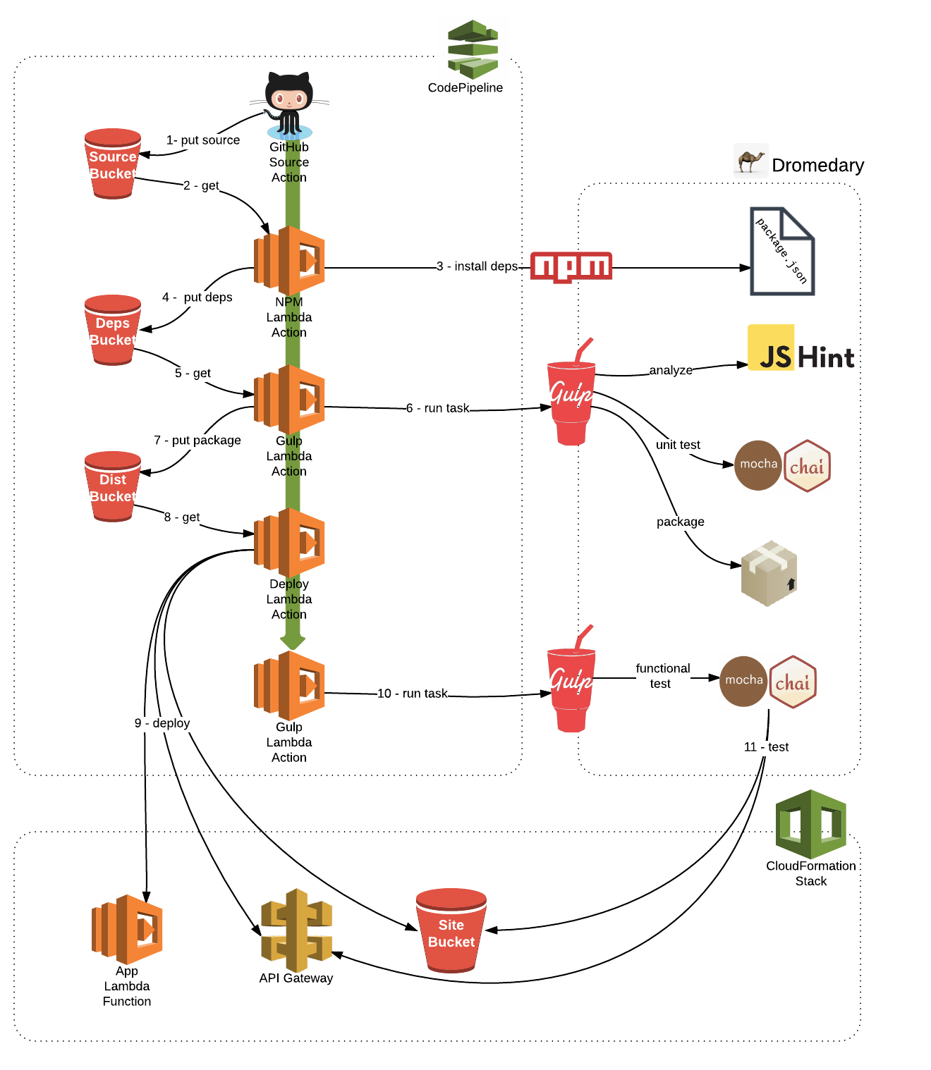 pipeline-overview