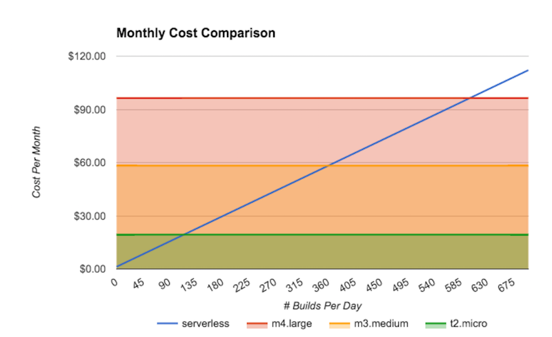 serverless-delivery-cost
