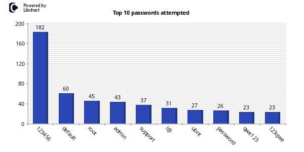 top 10 passwords