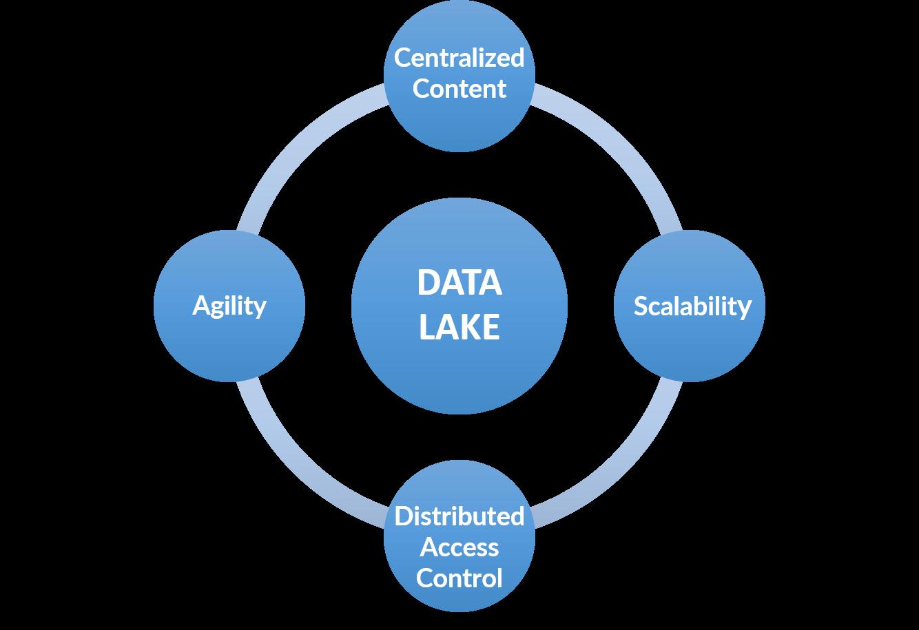 data lake benefits