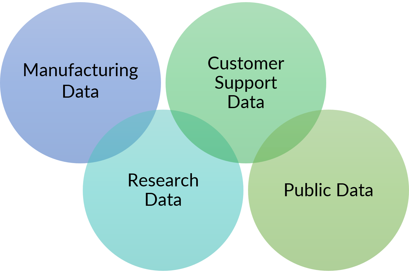data sources of data lake
