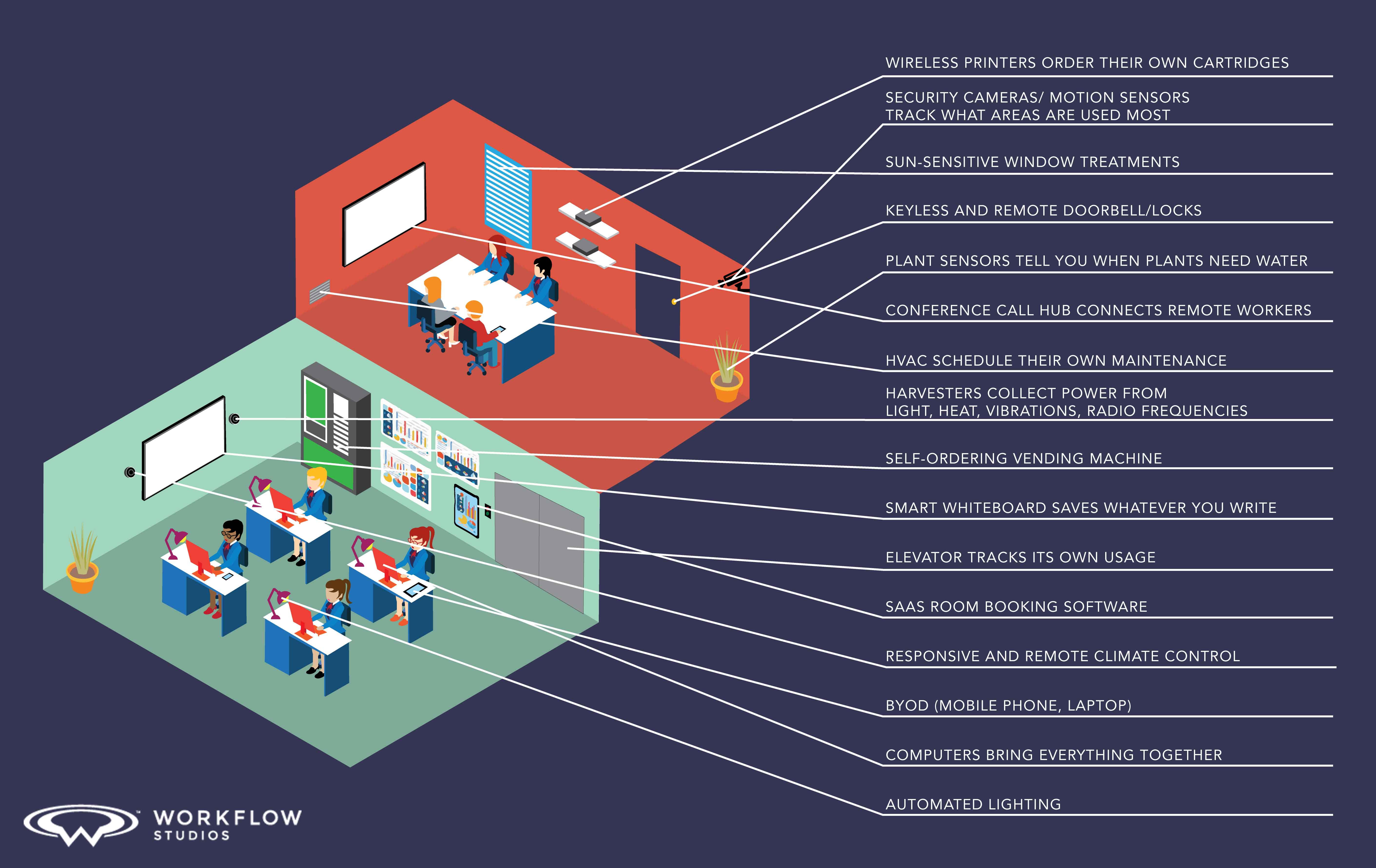 internet of things smart office diagram
