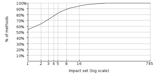 figure 10: spoiklin soice's impact set