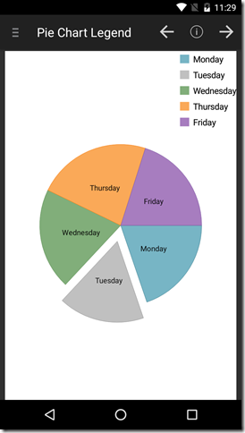 android pie chart