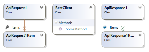 rest client and more complex request/response classes