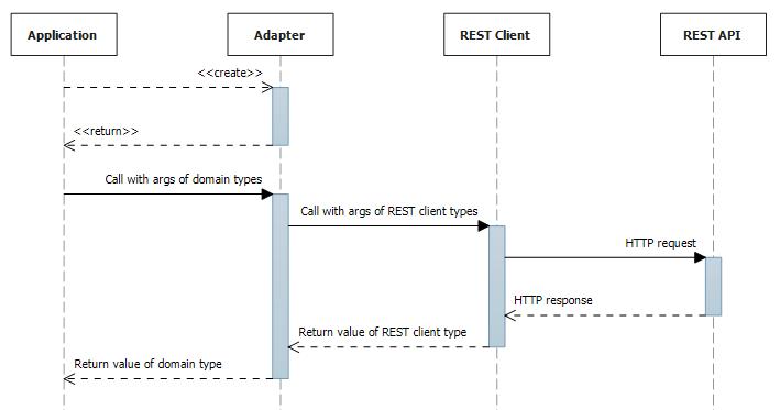 using rest api through adapter class