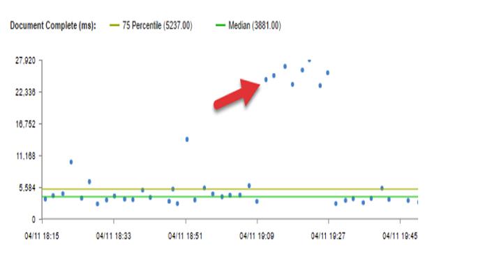 jet.com web performance metrics
