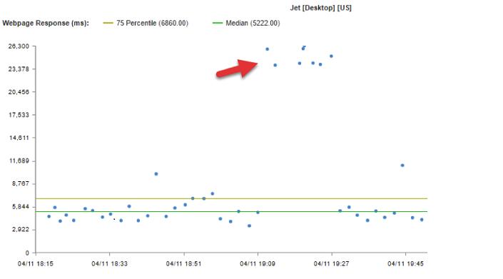 jet.com latency
