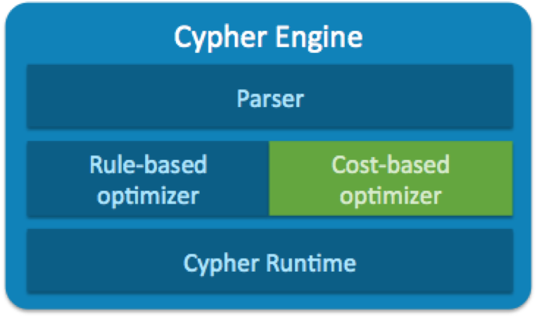 the cypher engine in neo4j 3.0