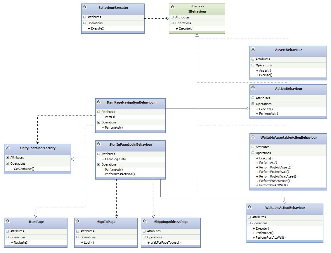 advanced behaviours design pattern class diagram