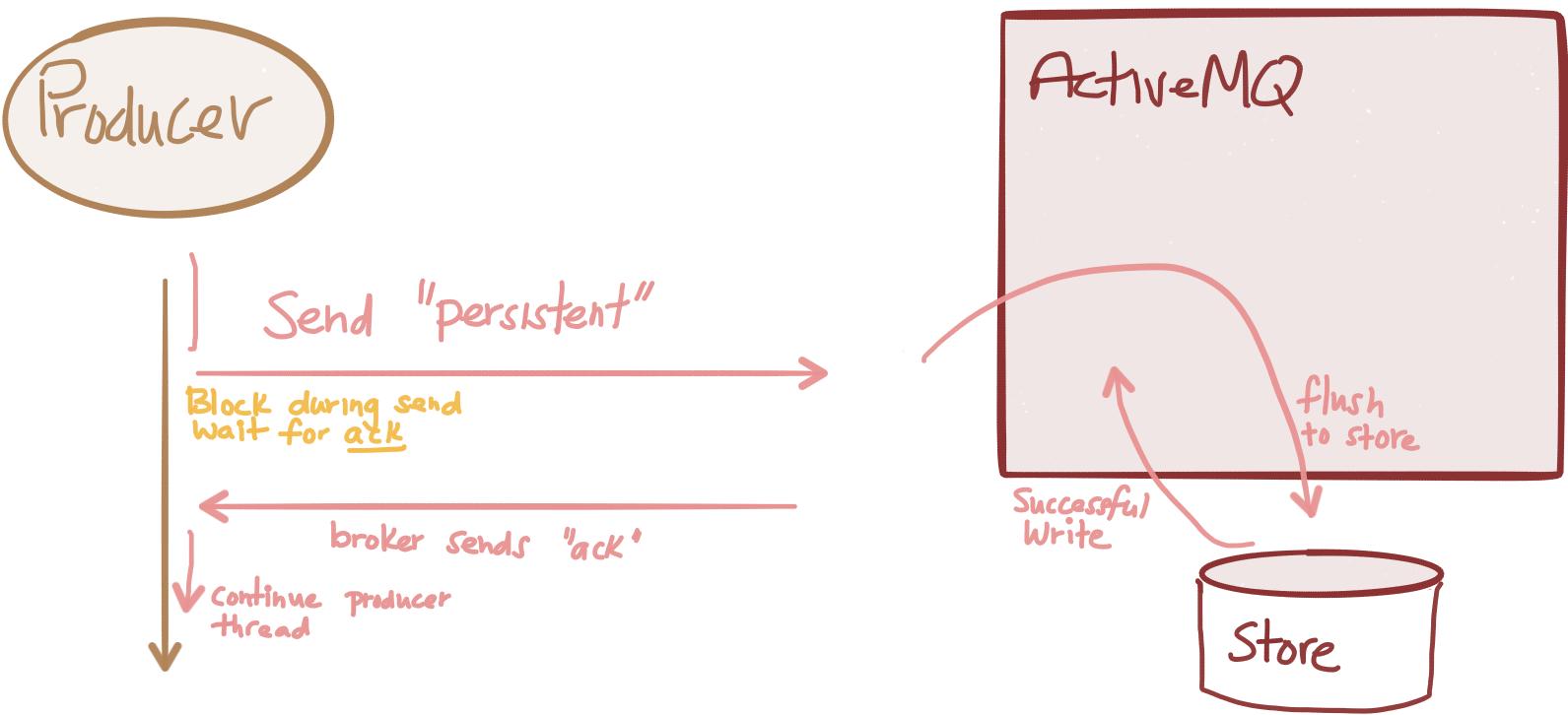 amq persistent flow