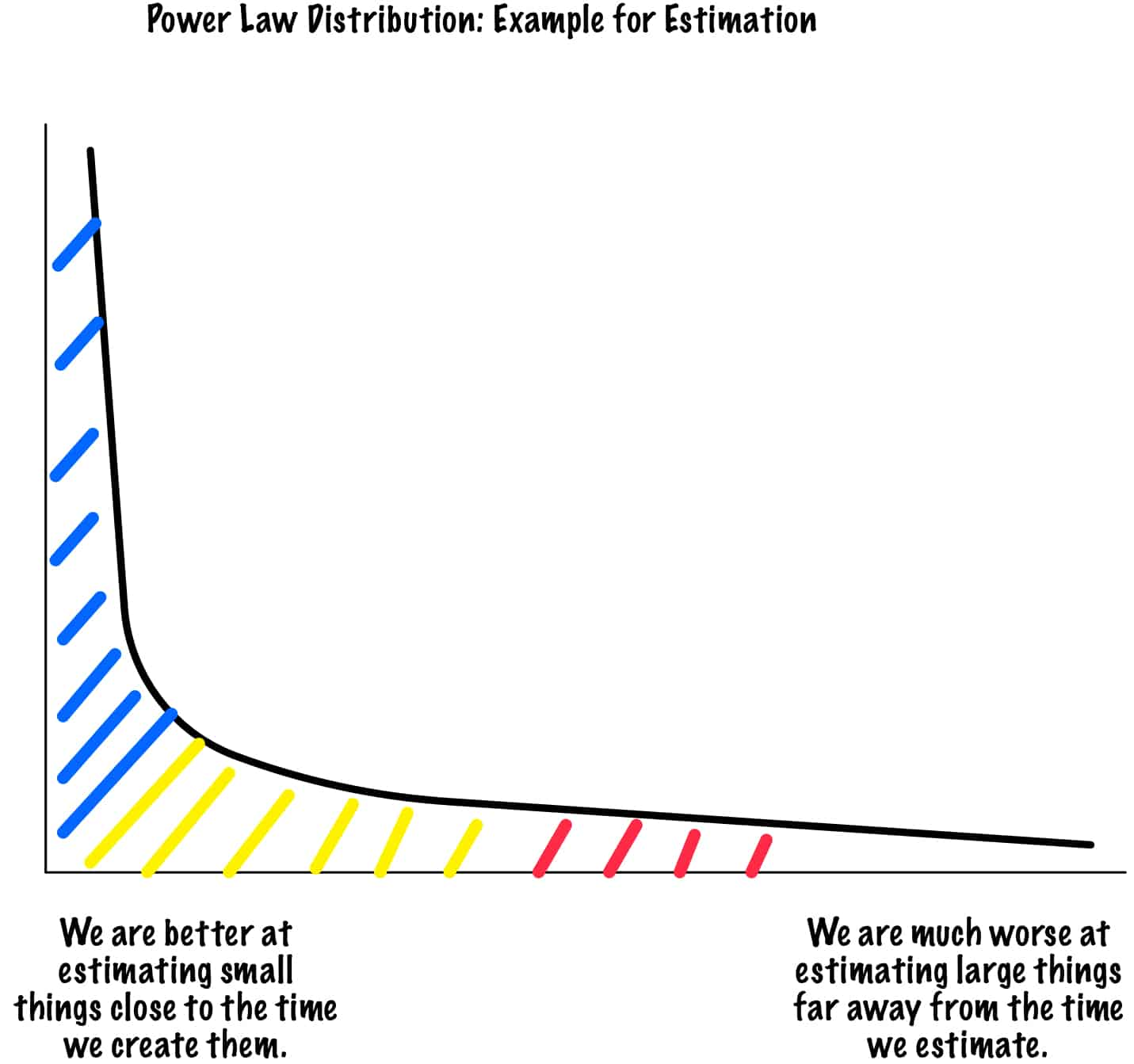powerlawdistribution