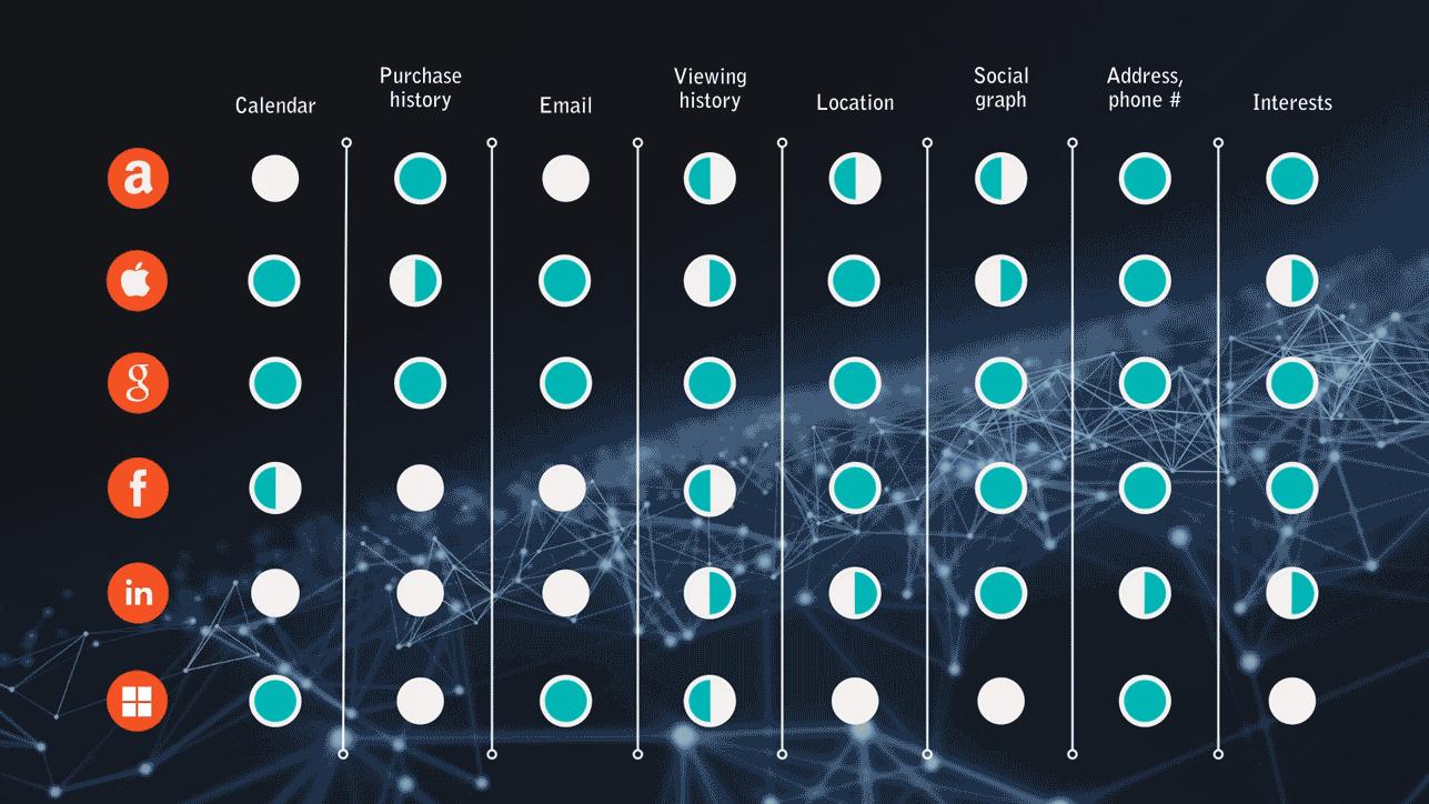 microsoft linkedin data
