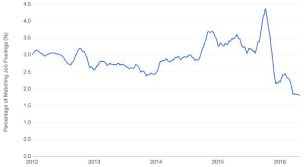 decline in .net