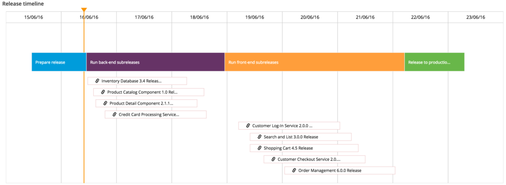 xl release: master release timeline showing subreleases