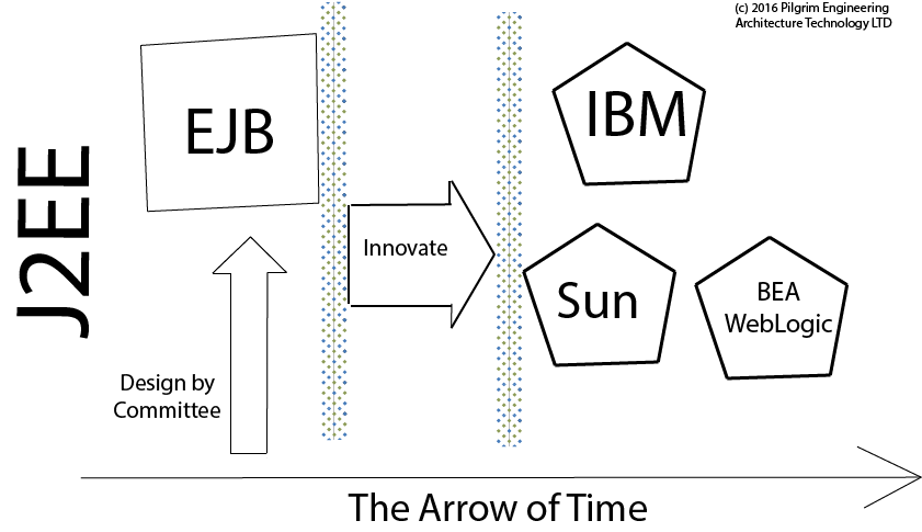 arrow-timeline-ejb-j2ee