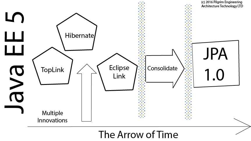 arrow-timeline-javaee-jpa