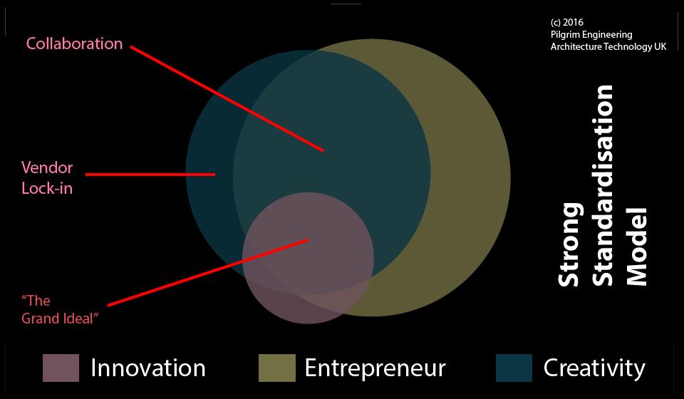 strong-standardisation-model