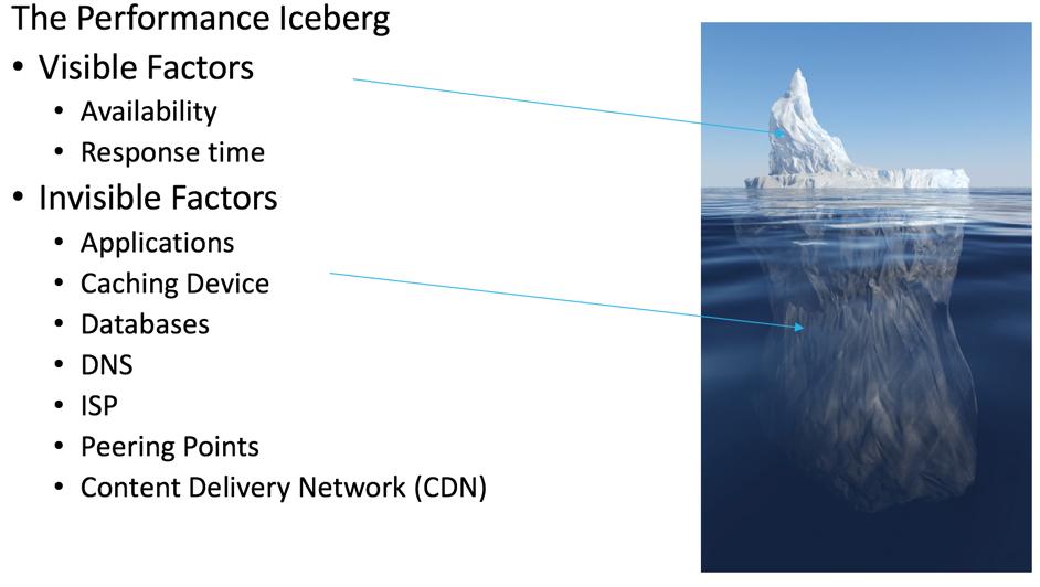 performance iceberg 1998