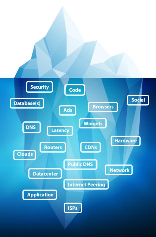 2016 performance iceberg