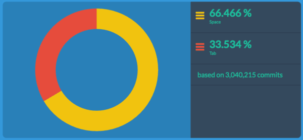 tabs vs spaces