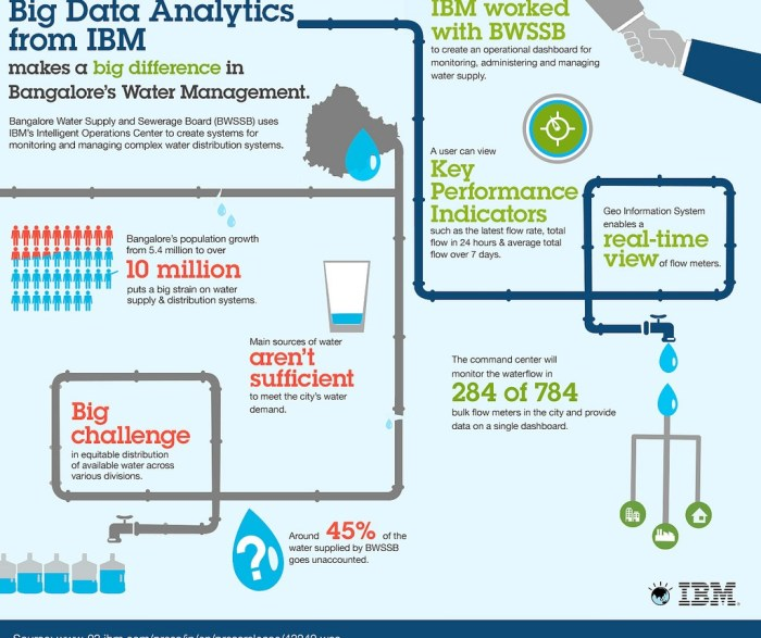 data analytics water management in bangalore