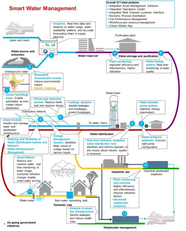 smart data analytics and iot water management system infograph - working