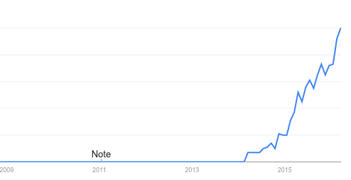 micro services popularity
