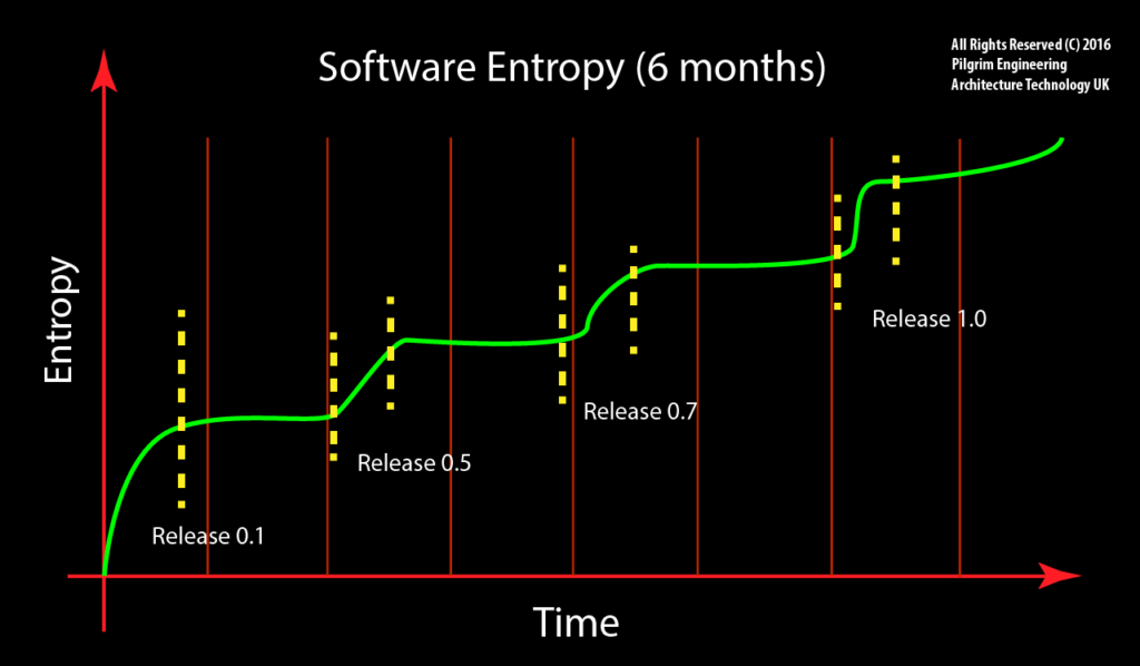 software-entropy-cost-6-months