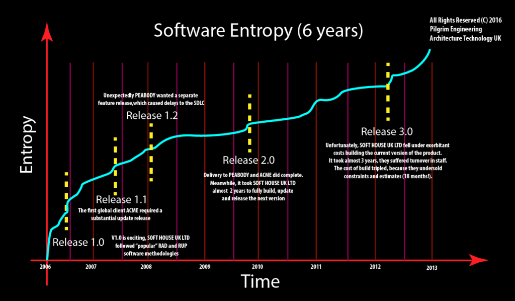 software-entropy-cost-6-years