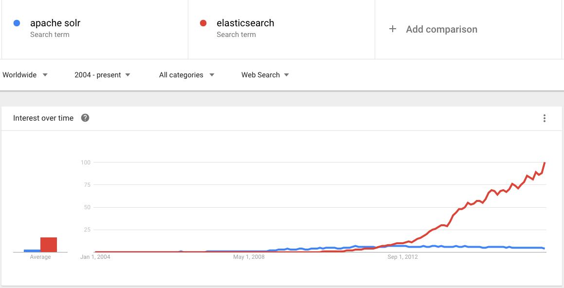 solr vs elasticsearch